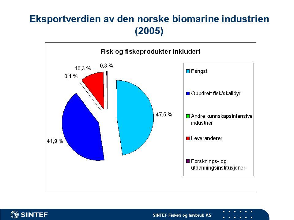 SINTEF Fiskeri og havbruk AS Eksportverdien av norsk biomarin ekspertise (2005)