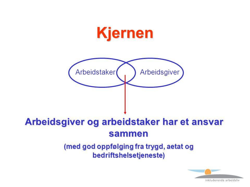 Kjernen Arbeidsgiver og arbeidstaker har et ansvar sammen (med god oppfølging fra trygd, aetat og bedriftshelsetjeneste) ArbeidstakerArbeidsgiver