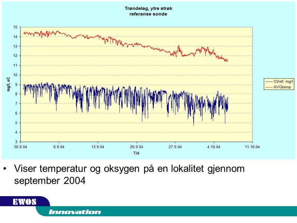Viser temperatur og oksygen på en lokalitet gjennom september 2004