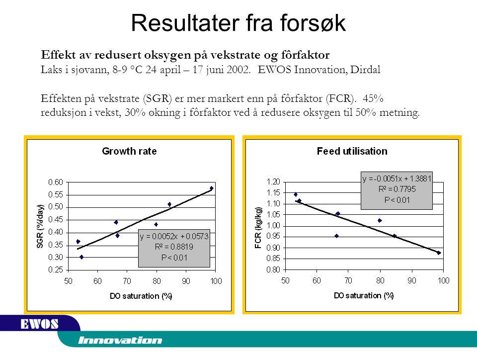 Resultater fra forsøk Effekt av redusert oksygen på vekstrate og fôrfaktor Laks i sjøvann, 8-9 °C 24 april – 17 juni 2002.