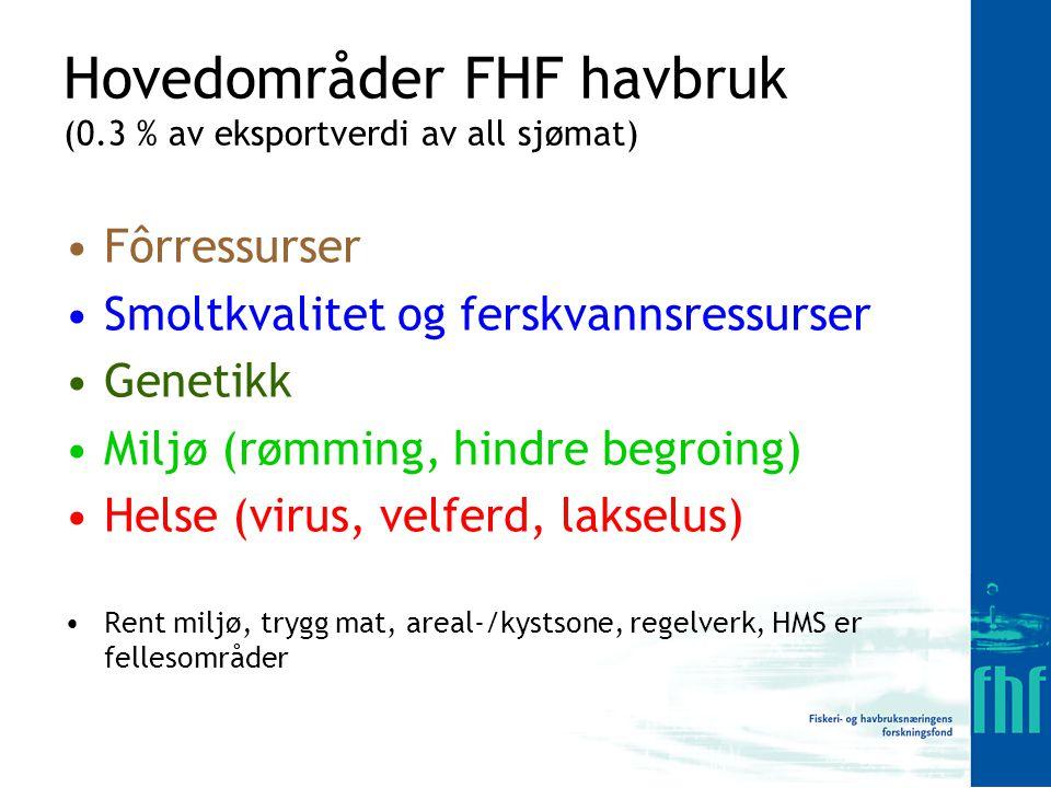 Hovedområder FHF havbruk (0.3 % av eksportverdi av all sjømat) Fôrressurser Smoltkvalitet og ferskvannsressurser Genetikk Miljø (rømming, hindre begroing) Helse (virus, velferd, lakselus) Rent miljø, trygg mat, areal-/kystsone, regelverk, HMS er fellesområder