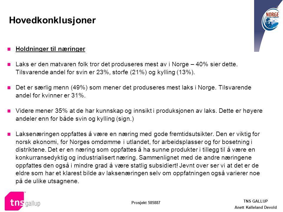 TNS GALLUP Anett Kalleland Devold Prosjekt 585887 8 Hovedkonklusjoner Holdninger til næringer Laks er den matvaren folk tror det produseres mest av i Norge – 40% sier dette.