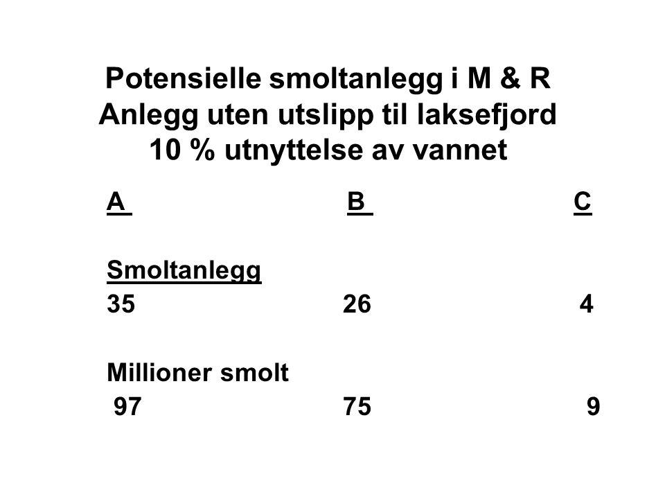 Potensielle smoltanlegg i M & R Anlegg uten utslipp til laksefjord 10 % utnyttelse av vannet A B C Smoltanlegg 35 26 4 Millioner smolt 97 75 9