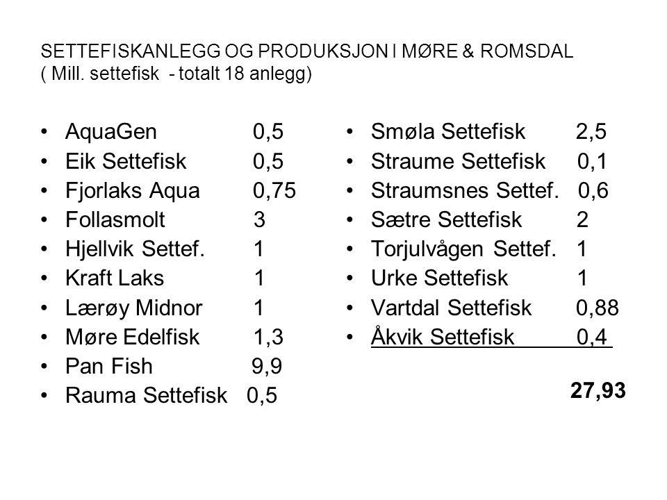 SETTEFISKANLEGG OG PRODUKSJON I MØRE & ROMSDAL ( Mill. settefisk - totalt 18 anlegg) AquaGen 0,5 Eik Settefisk 0,5 Fjorlaks Aqua 0,75 Follasmolt 3 Hje