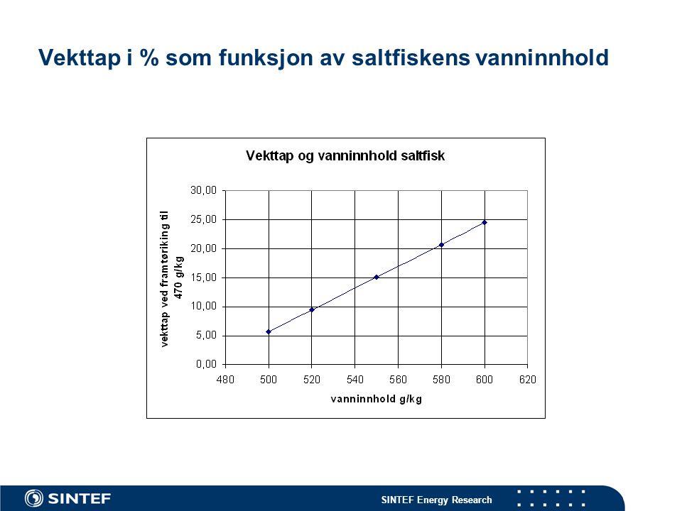SINTEF Energy Research Vekttap i % som funksjon av saltfiskens vanninnhold