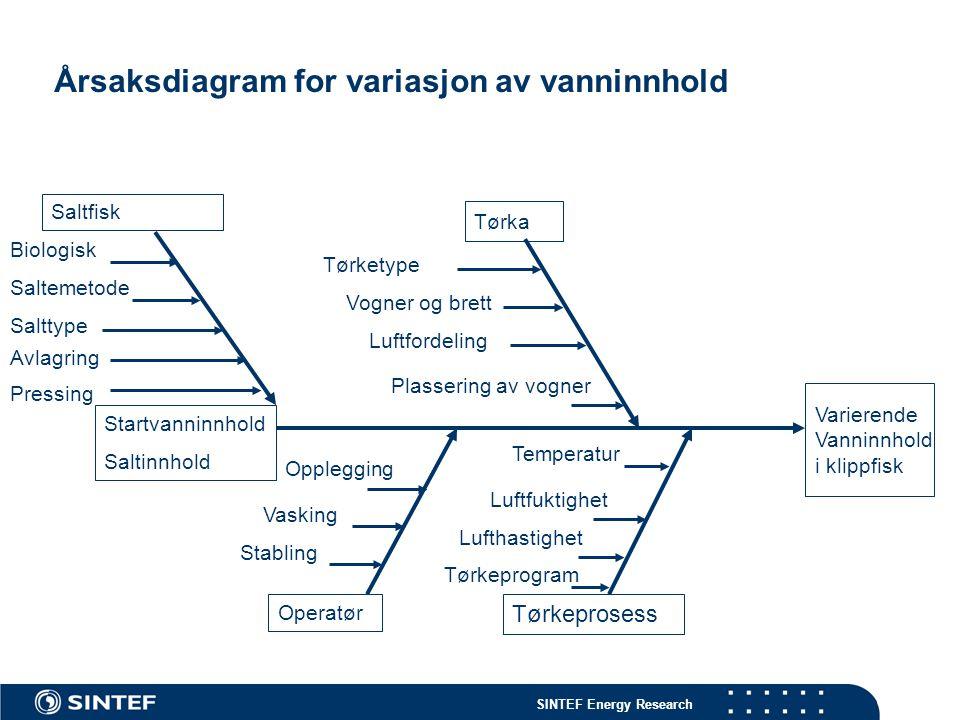 SINTEF Energy Research Varierende Vanninnhold i klippfisk Tørkeprosess Saltfisk Startvanninnhold Saltinnhold Vogner og brett Stabling Operatør Biologi