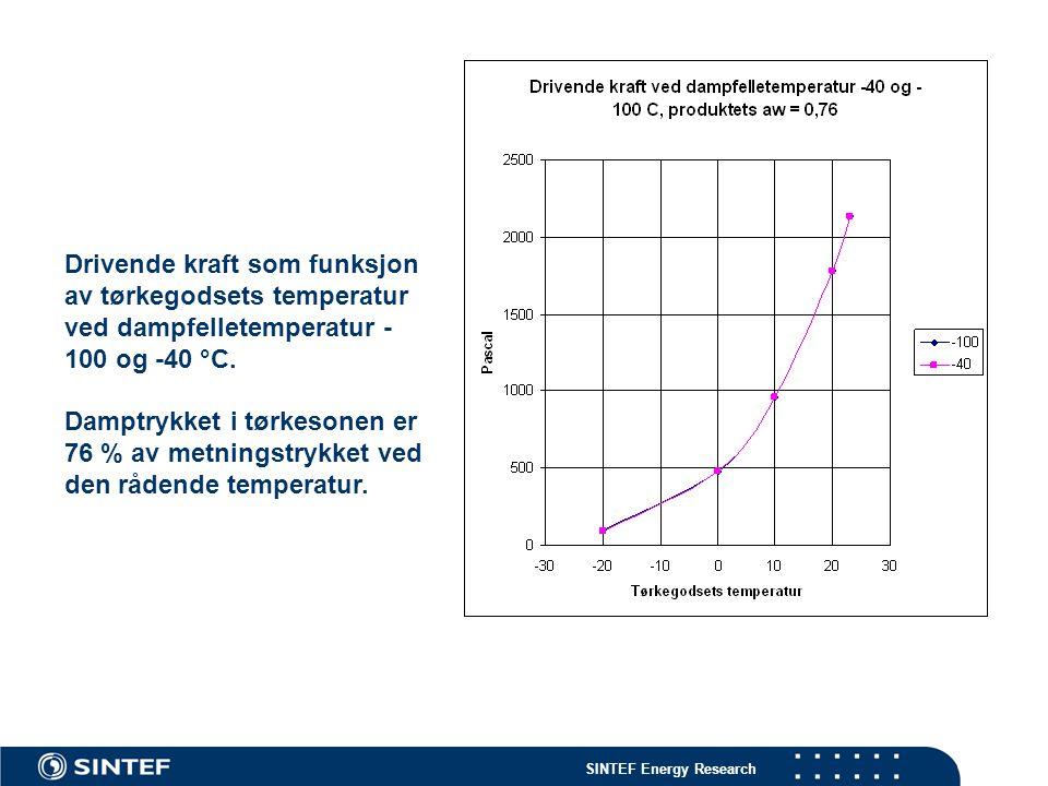 SINTEF Energy Research Drivende kraft som funksjon av tørkegodsets temperatur ved dampfelletemperatur - 100 og -40 °C. Damptrykket i tørkesonen er 76