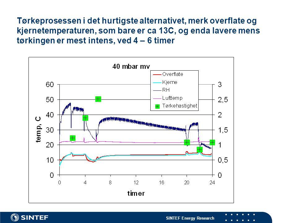 SINTEF Energy Research Tørkeprosessen i det hurtigste alternativet, merk overflate og kjernetemperaturen, som bare er ca 13C, og enda lavere mens tørk