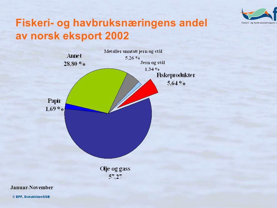 Fiskeri- og havbruksnæringens andel av norsk eksport 2002 Januar-November © EFF, Datakilde=SSB