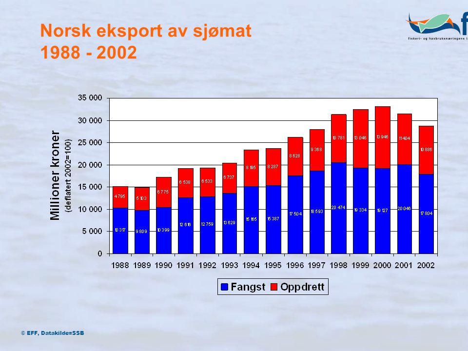 Nord Amerika 5,5 % (1,6 mrd) Latin Amerika 4 % (1,2 mrd) EU 54 % (15,5 mrd) Øst Europa 14 % (4 mrd) Asia 19 % (5,4 mrd) © EFF, Datakilde=SSB Norsk eksport av sjømat 2002