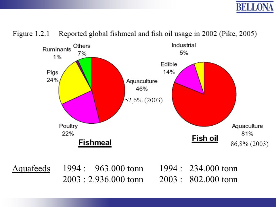 Aquafeeds1994 : 963.000 tonn 2003 : 2.936.000 tonn 1994 : 234.000 tonn 2003 : 802.000 tonn 52,6% (2003) 86,8% (2003)