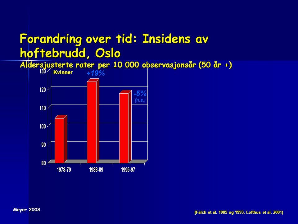 Forandring over tid: Insidens av hoftebrudd, Oslo Aldersjusterte rater per 10 000 observasjonsår (50 år +) -5% (n.s.) +19% Kvinner (Falch et al. 1985