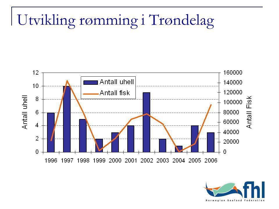 Utvikling rømming i Trøndelag