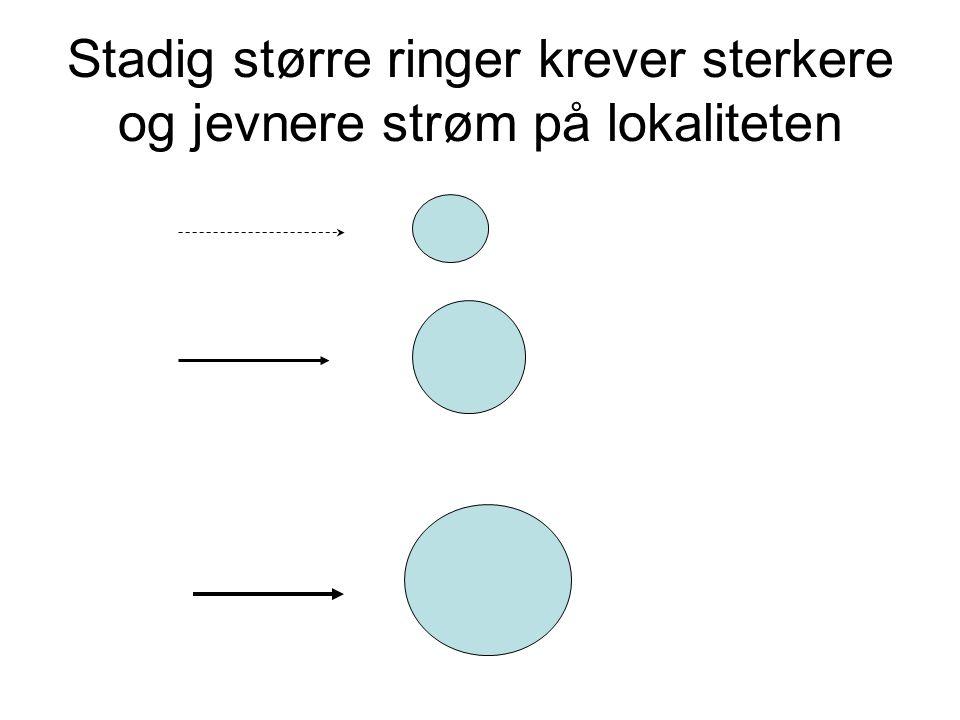 Stadig større ringer krever sterkere og jevnere strøm på lokaliteten