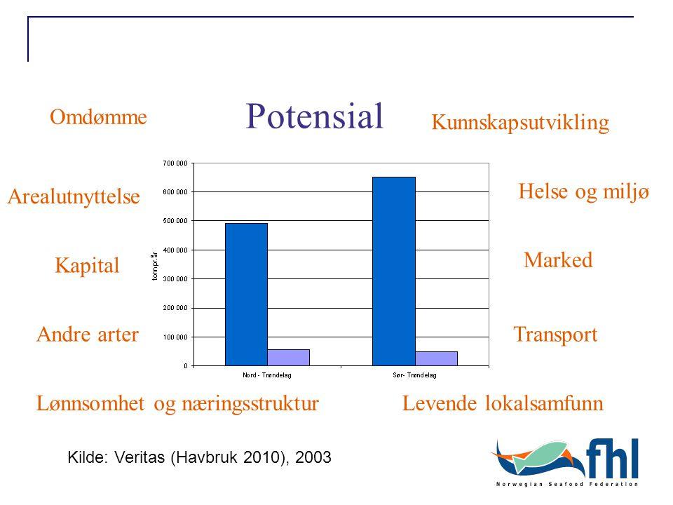 Levende lokalsamfunn Omdømme Arealutnyttelse Lønnsomhet og næringsstruktur Marked Helse og miljø Kunnskapsutvikling Potensial Andre arter Kapital Transport Kilde: Veritas (Havbruk 2010), 2003
