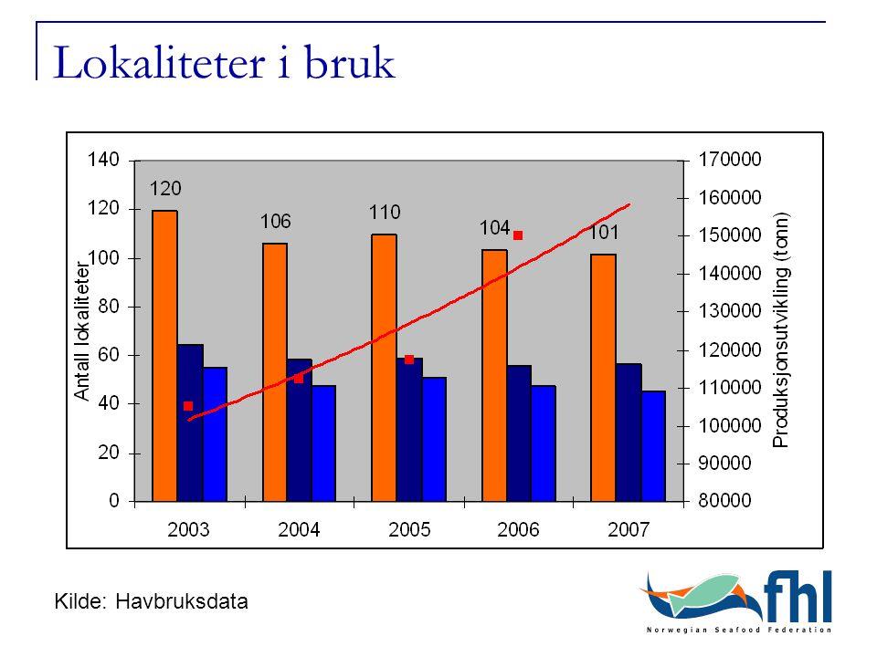 300 000 tonn – hva må til.Produksjon126 000 tonn (2005)300 000 tonn (2015??) Rogn~ 44 mill.