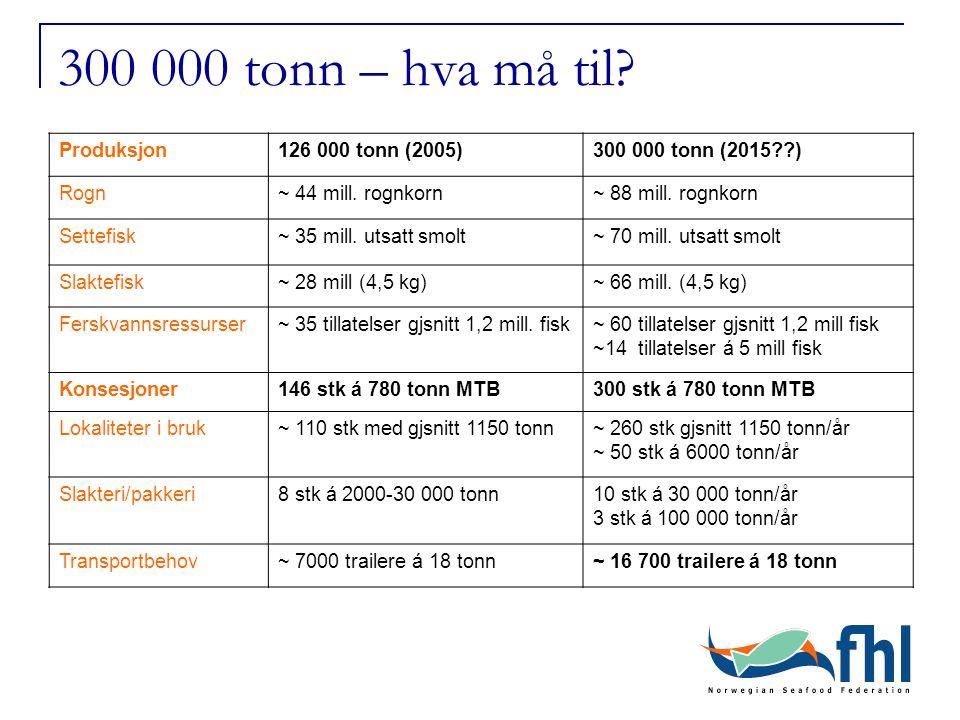 300 000 tonn – hva må til. Produksjon126 000 tonn (2005)300 000 tonn (2015 ) Rogn~ 44 mill.
