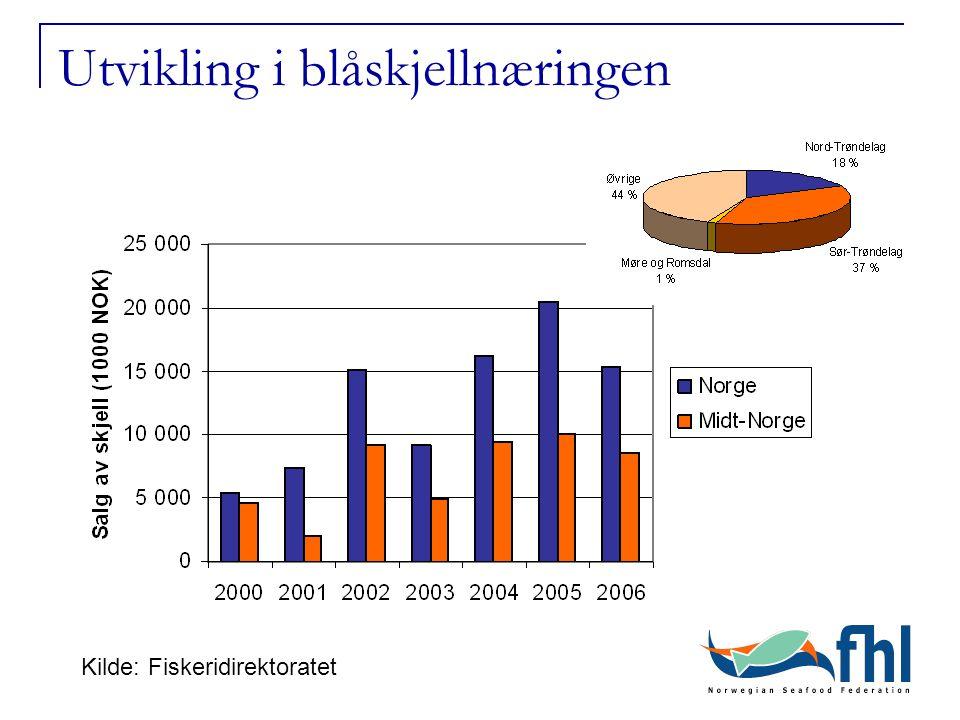 Utvikling i blåskjellnæringen Kilde: Fiskeridirektoratet