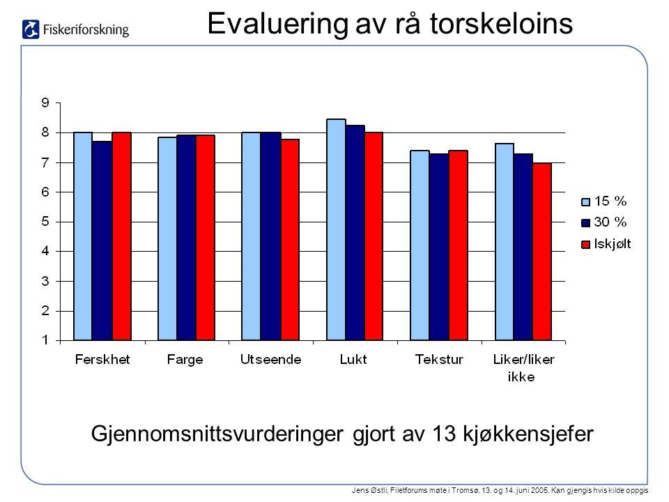 Jens Østli, Filetforums møte i Tromsø, 13. og 14. juni 2005. Kan gjengis hvis kilde oppgis Evaluering av rå torskeloins Gjennomsnittsvurderinger gjort
