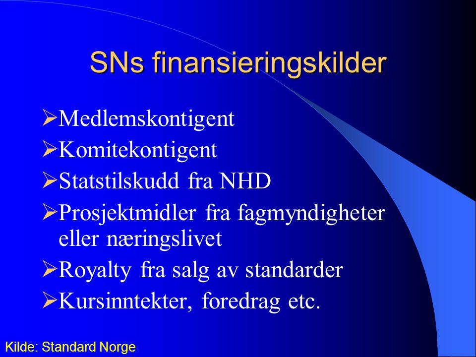 SNs finansieringskilder  Medlemskontigent  Komitekontigent  Statstilskudd fra NHD  Prosjektmidler fra fagmyndigheter eller næringslivet  Royalty fra salg av standarder  Kursinntekter, foredrag etc.