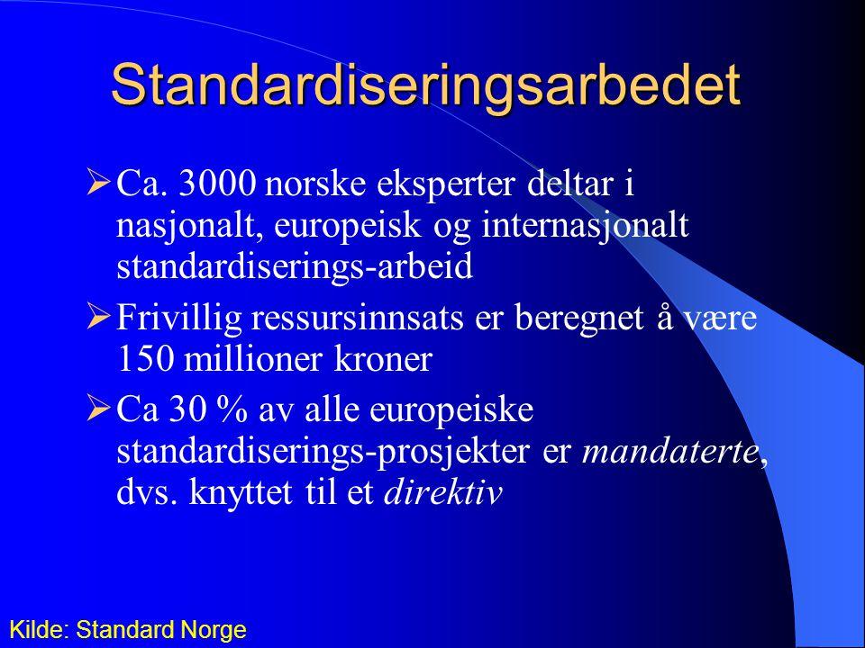  Ca. 3000 norske eksperter deltar i nasjonalt, europeisk og internasjonalt standardiserings-arbeid  Frivillig ressursinnsats er beregnet å være 150