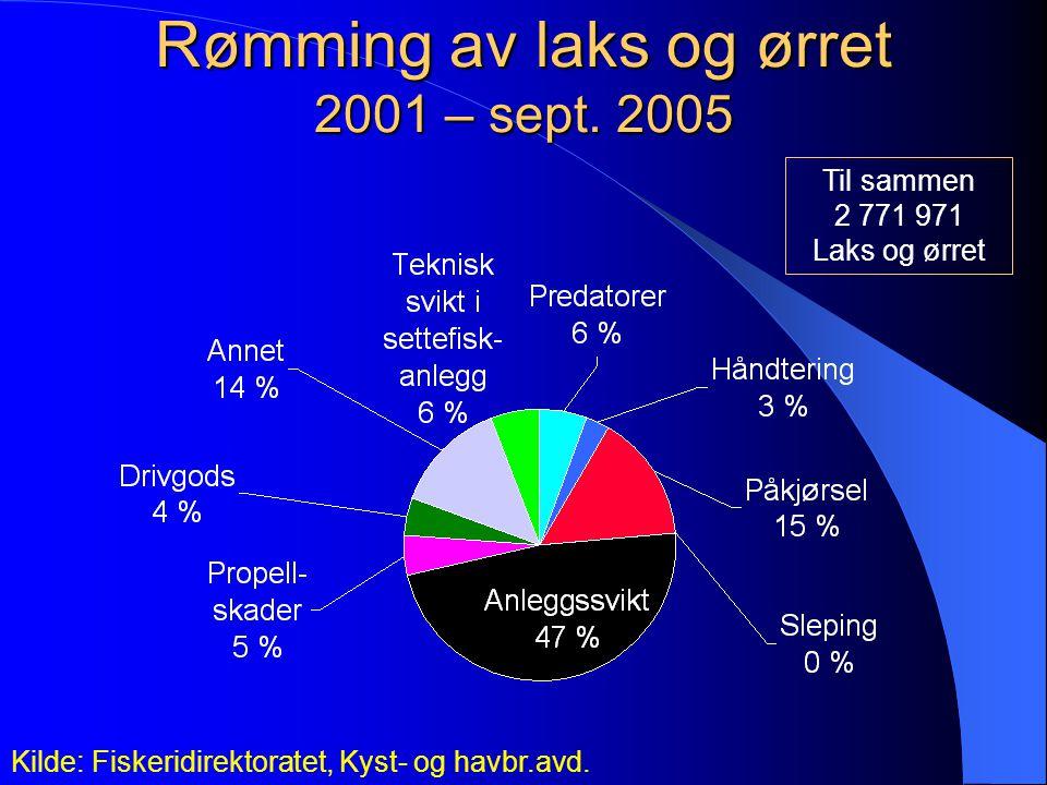 Rømming av laks og ørret 2001 – sept.2005 Kilde: Fiskeridirektoratet, Kyst- og havbr.avd.