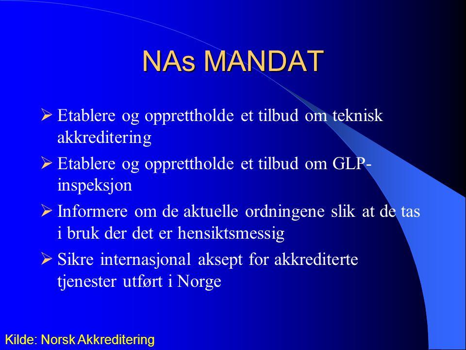 NAs MANDAT  Etablere og opprettholde et tilbud om teknisk akkreditering  Etablere og opprettholde et tilbud om GLP- inspeksjon  Informere om de aktuelle ordningene slik at de tas i bruk der det er hensiktsmessig  Sikre internasjonal aksept for akkrediterte tjenester utført i Norge Kilde: Norsk Akkreditering
