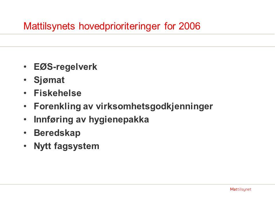 Mattilsynets hovedprioriteringer for 2006 EØS-regelverk Sjømat Fiskehelse Forenkling av virksomhetsgodkjenninger Innføring av hygienepakka Beredskap Nytt fagsystem