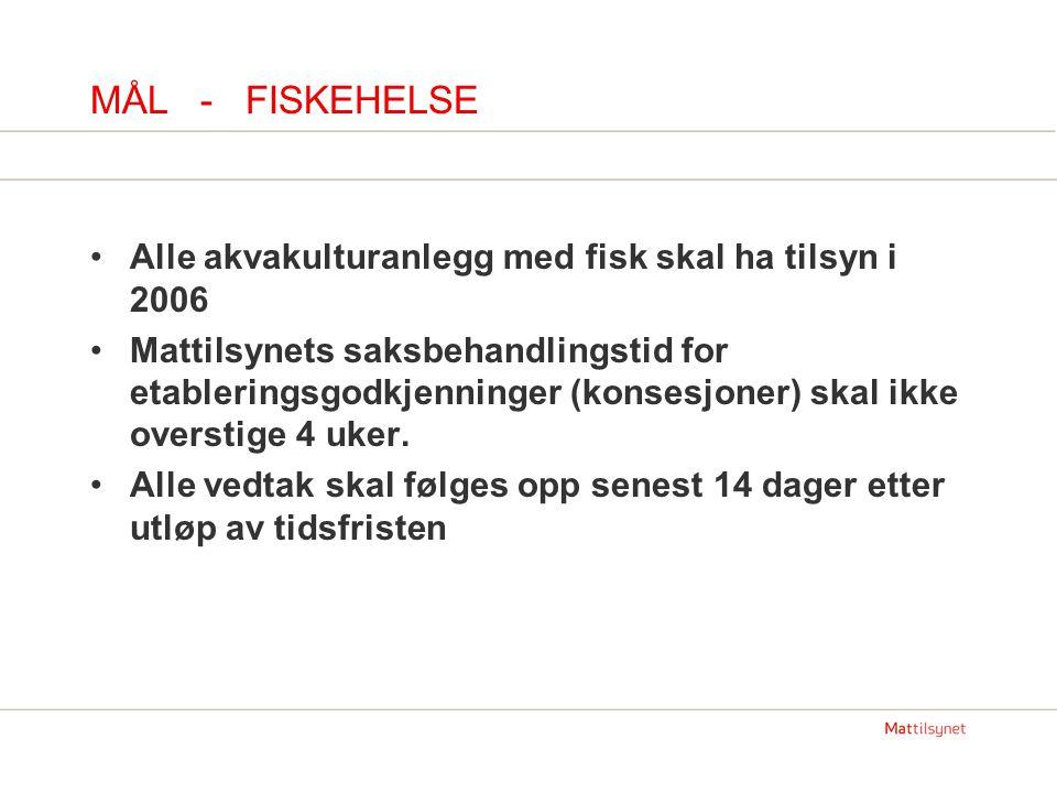 MÅL - FISKEHELSE Alle akvakulturanlegg med fisk skal ha tilsyn i 2006 Mattilsynets saksbehandlingstid for etableringsgodkjenninger (konsesjoner) skal ikke overstige 4 uker.