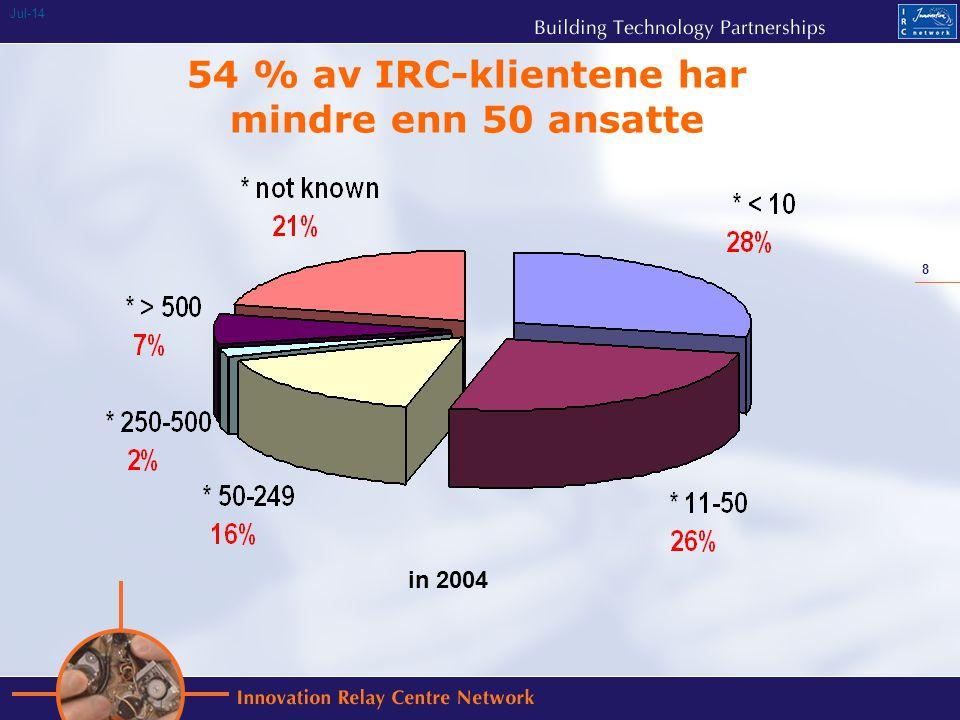 8 Jul-14 54 % av IRC-klientene har mindre enn 50 ansatte in 2004