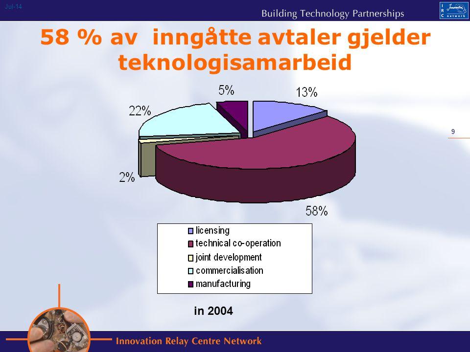9 Jul-14 58 % av inngåtte avtaler gjelder teknologisamarbeid in 2004