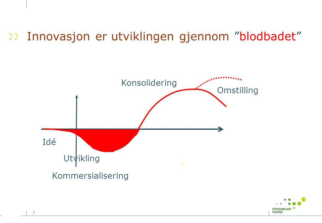 3 Planlagt Idé Utvikling Kommersialisering Omstilling Konsolidering Innovasjon er utviklingen gjennom blodbadet