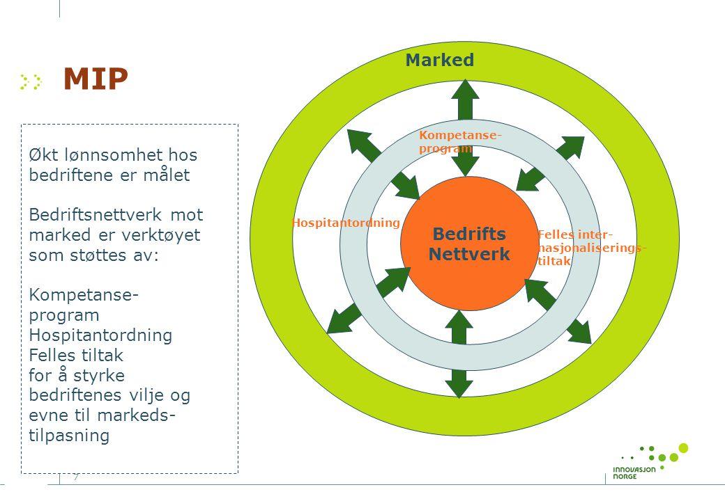 7 MIP Bedrifts Nettverk Kompetanse- program Økt lønnsomhet hos bedriftene er målet Bedriftsnettverk mot marked er verktøyet som støttes av: Kompetanse- program Hospitantordning Felles tiltak for å styrke bedriftenes vilje og evne til markeds- tilpasning Hospitantordning Felles inter- nasjonaliserings- tiltak Marked