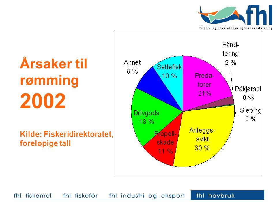 Årsaker til rømming 2002 Kilde: Fiskeridirektoratet, foreløpige tall