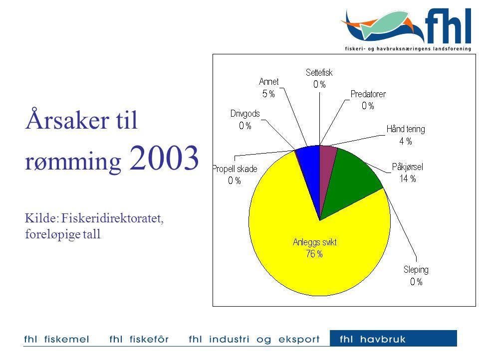 Årsaker til rømming 2003 Kilde: Fiskeridirektoratet, foreløpige tall