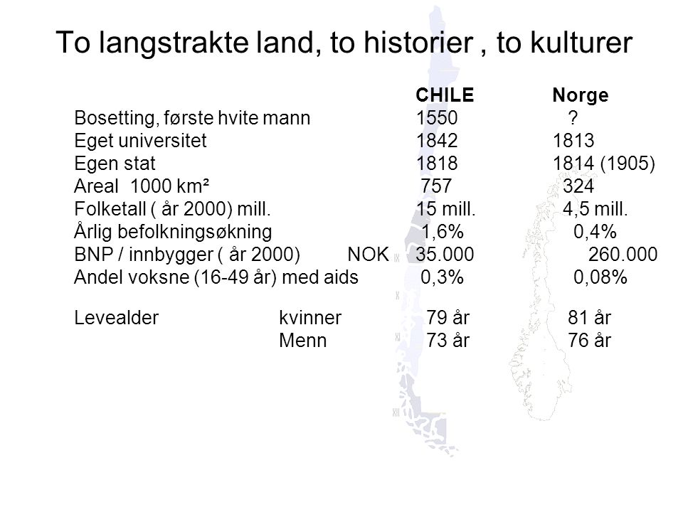To langstrakte land, to historier, to kulturer CHILENorge Bosetting, første hvite mann1550 ? Eget universitet18421813 Egen stat18181814 (1905) Areal 1