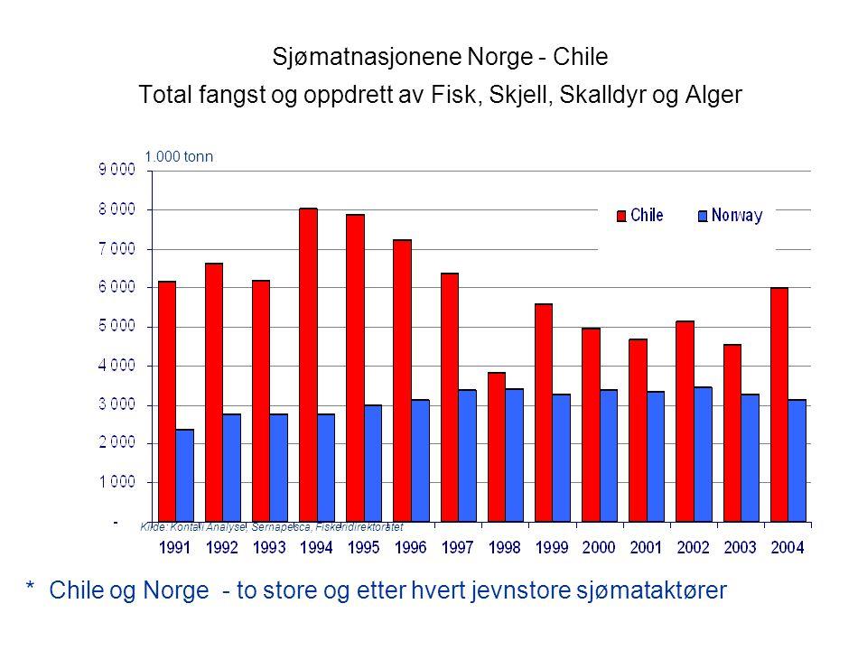 Sjømatnasjonene Norge - Chile Total fangst og oppdrett av Fisk, Skjell, Skalldyr og Alger * Chile og Norge - to store og etter hvert jevnstore sjømataktører 1.000 tonn Kilde: Kontali Analyse, Sernapesca, Fiskeridirektoratet