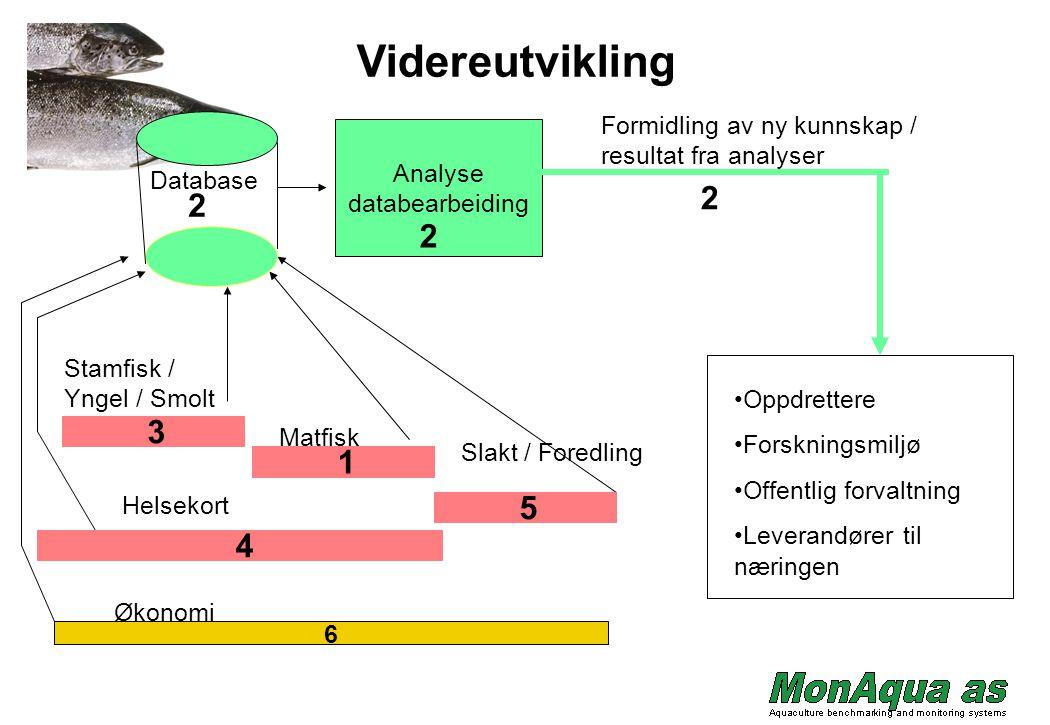 Stamfisk / Yngel / Smolt Matfisk Slakt / Foredling Helsekort Database Analyse databearbeiding Oppdrettere Forskningsmiljø Offentlig forvaltning Levera
