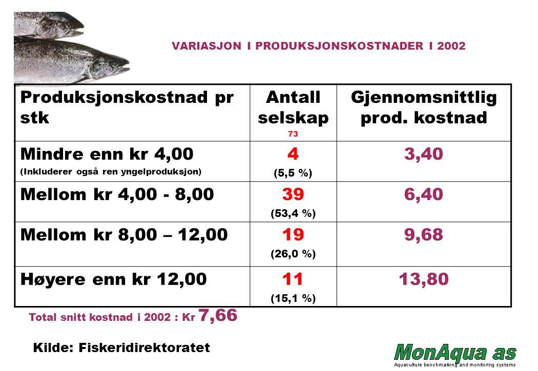 VARIASJON I PRODUKSJONSKOSTNADER I 2002 Produksjonskostnad pr stk Antall selskap 73 Gjennomsnittlig prod.