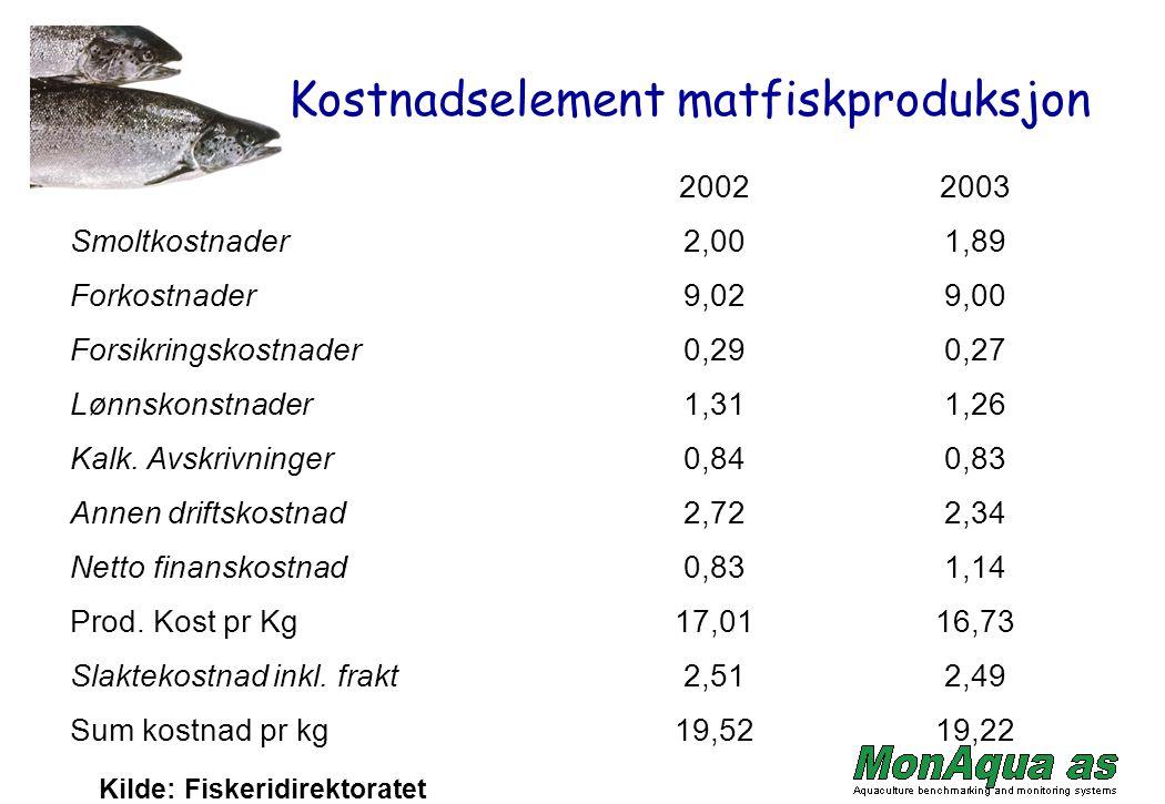 Kostnadselement matfiskproduksjon 20022003 Smoltkostnader2,001,89 Forkostnader9,029,00 Forsikringskostnader0,290,27 Lønnskonstnader1,311,26 Kalk.