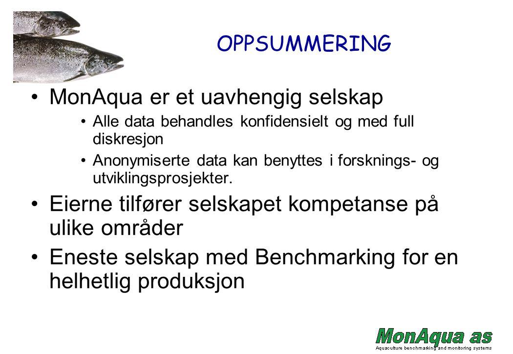 OPPSUMMERING MonAqua er et uavhengig selskap Alle data behandles konfidensielt og med full diskresjon Anonymiserte data kan benyttes i forsknings- og utviklingsprosjekter.