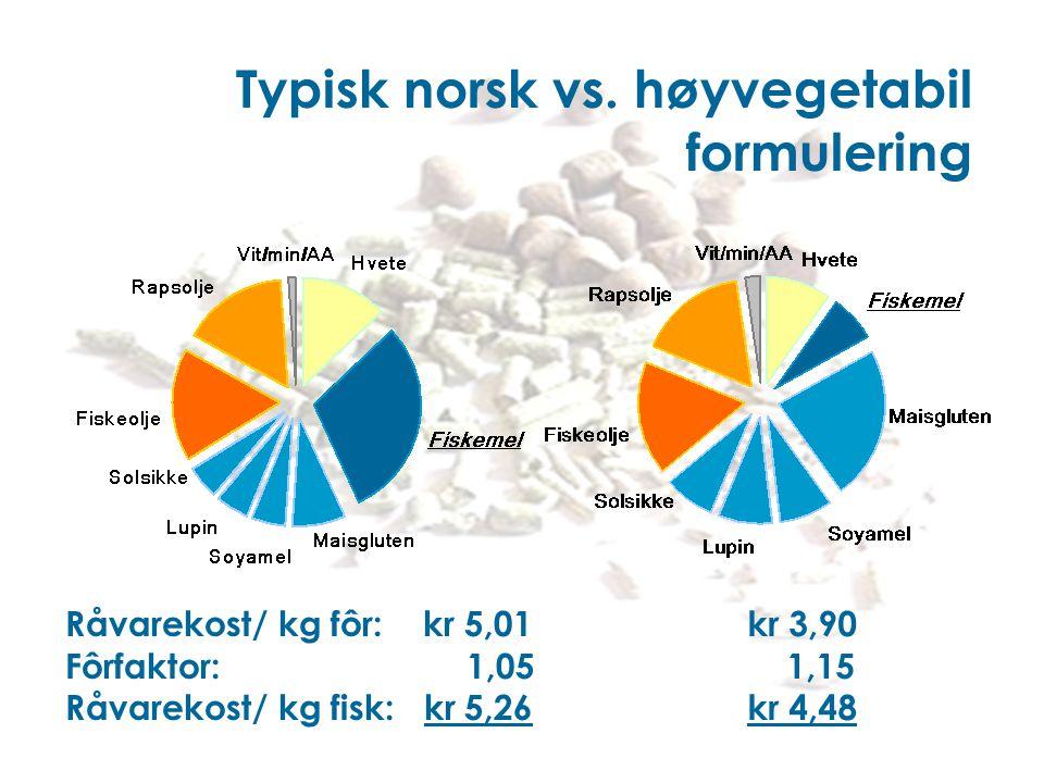 Typisk norsk vs. høyvegetabil formulering Råvarekost/ kg fôr: kr 5,01 Fôrfaktor: 1,05 Råvarekost/ kg fisk: kr 5,26 kr 3,90 1,15 kr 4,48
