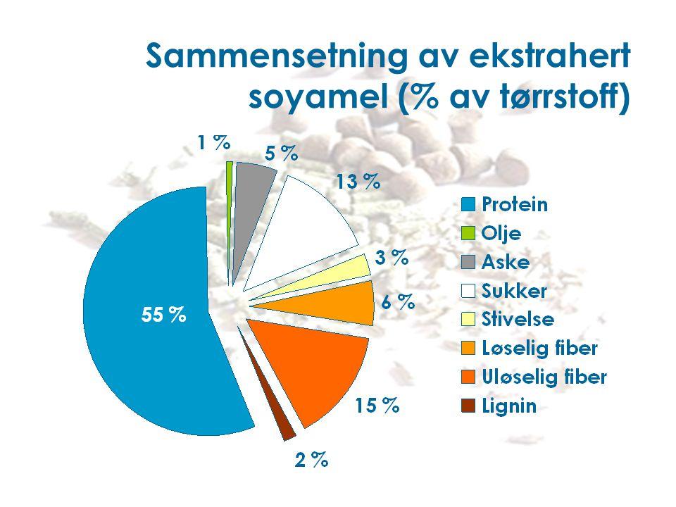 Sammensetning av ekstrahert soyamel (% av tørrstoff)