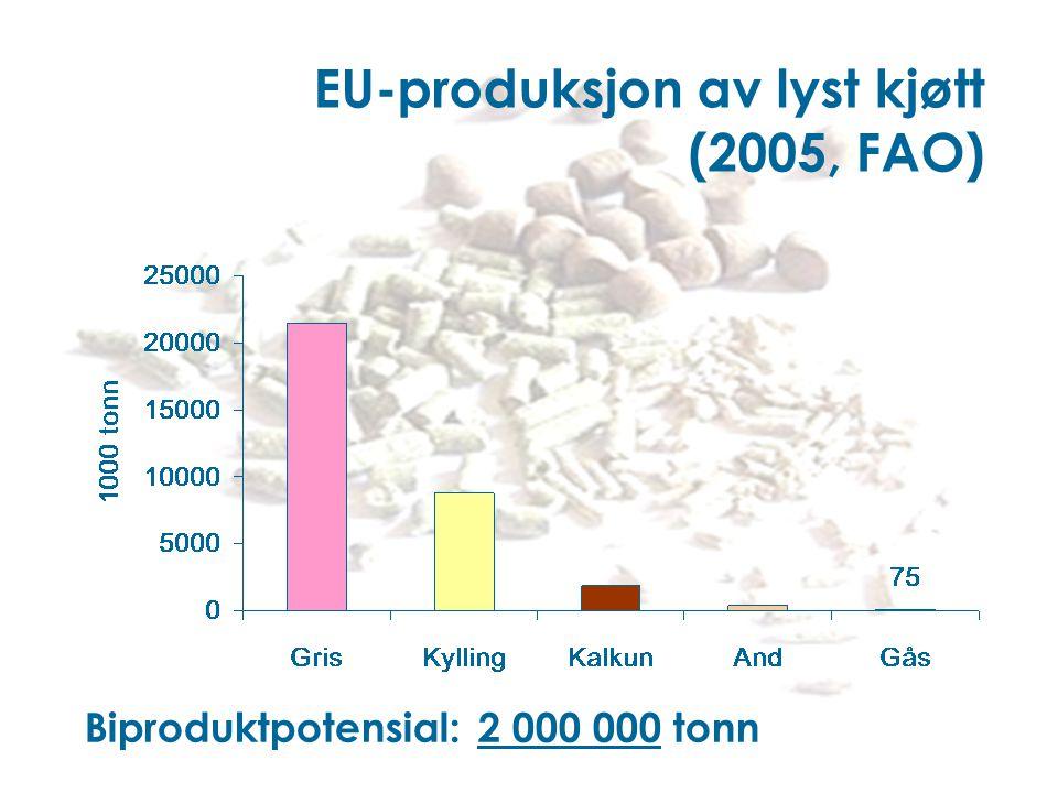EU-produksjon av lyst kjøtt (2005, FAO) Biproduktpotensial: 2 000 000 tonn