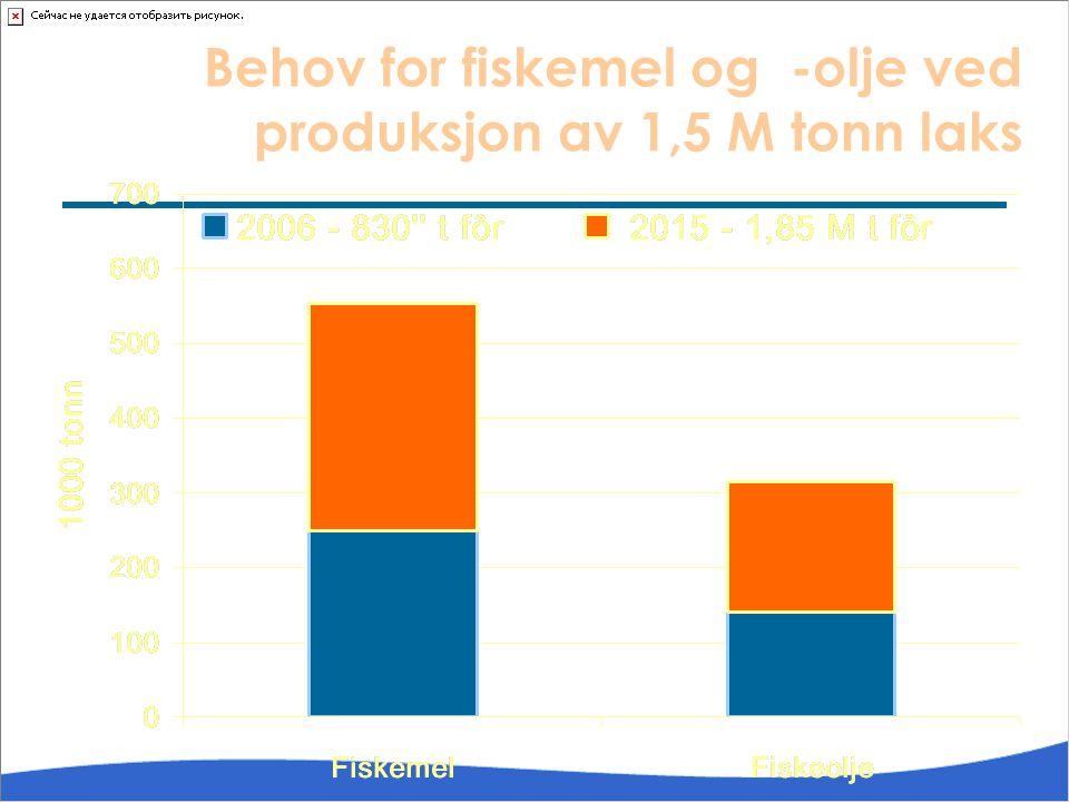 Behov for fiskemel og -olje ved produksjon av 1,5 M tonn laks