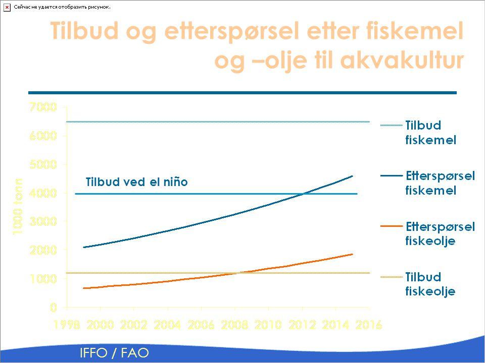 Tilbud ved el niño IFFO / FAO Tilbud og etterspørsel etter fiskemel og –olje til akvakultur