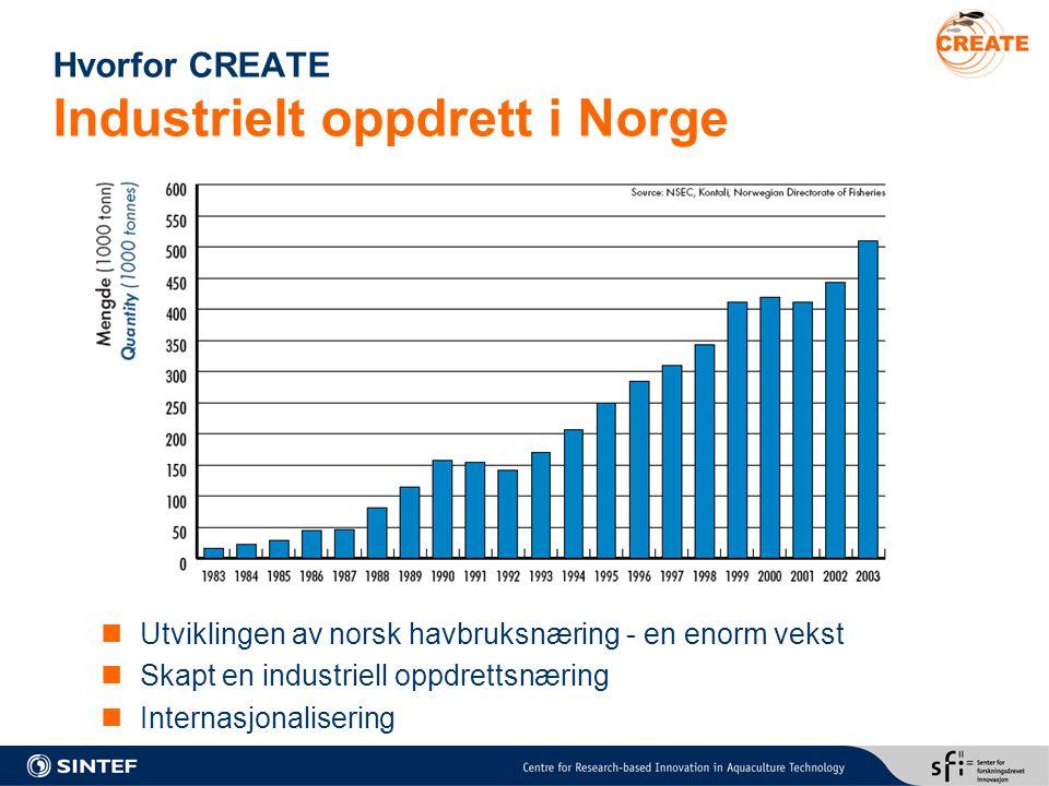 Hvorfor CREATE Industrielt oppdrett i Norge Utviklingen av norsk havbruksnæring - en enorm vekst Skapt en industriell oppdrettsnæring Internasjonalise