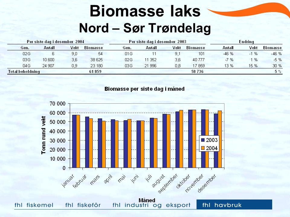 Biomasse laks Nord – Sør Trøndelag