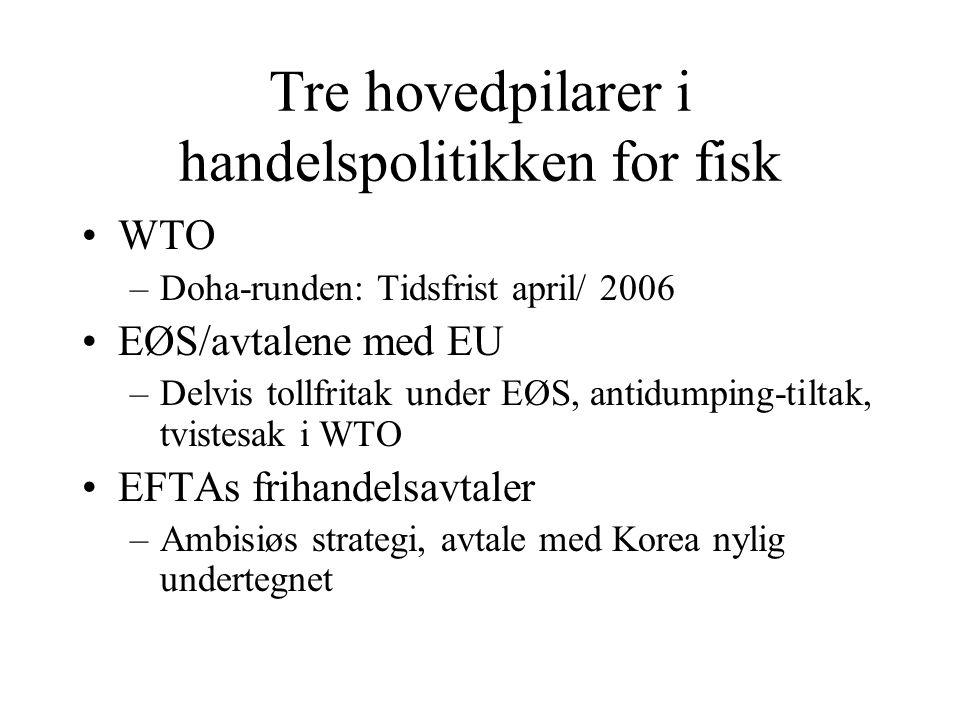 Tre hovedpilarer i handelspolitikken for fisk WTO –Doha-runden: Tidsfrist april/ 2006 EØS/avtalene med EU –Delvis tollfritak under EØS, antidumping-ti