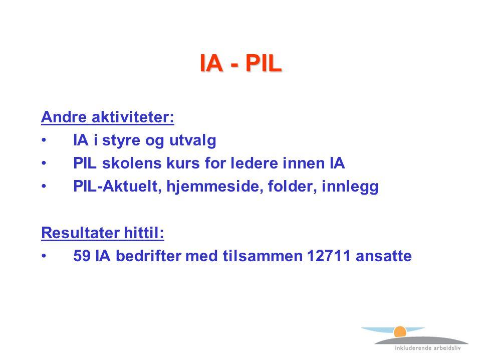 IA - PIL Andre aktiviteter: IA i styre og utvalg PIL skolens kurs for ledere innen IA PIL-Aktuelt, hjemmeside, folder, innlegg Resultater hittil: 59 IA bedrifter med tilsammen 12711 ansatte